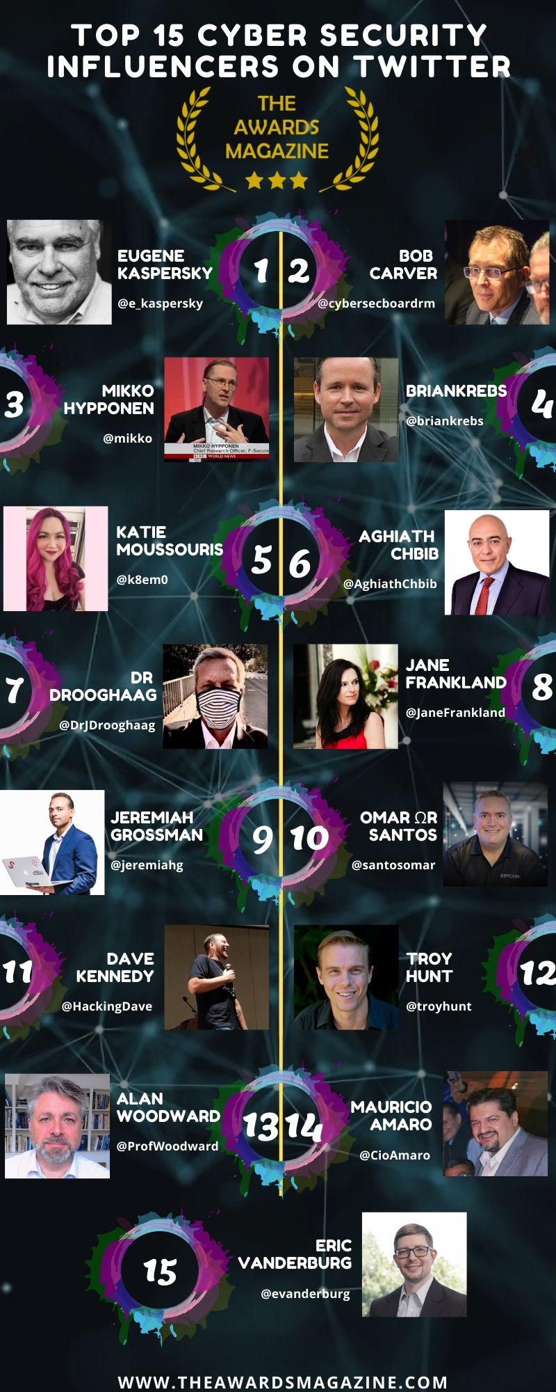 Cyber Security Influencers